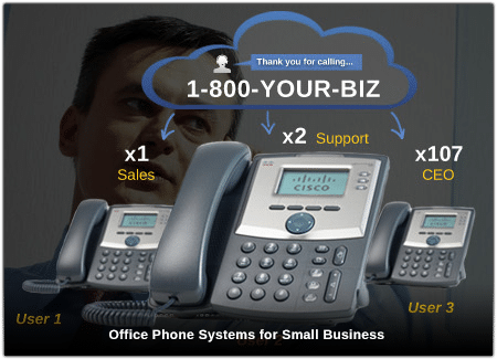 Small Office Telephone Systems Unitel Voice