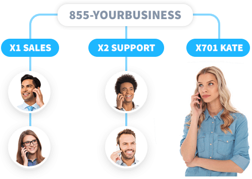 Virtual phone system guide virtual office phone systems today use a local or toll free number with your fully hosed cloud based virtual pbx m4hsunfo