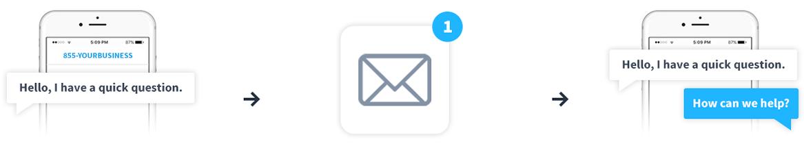 unitel-voice-texting-steps-123