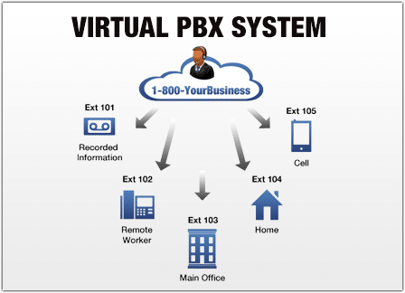 Virtual Pbx System Unitel Voice